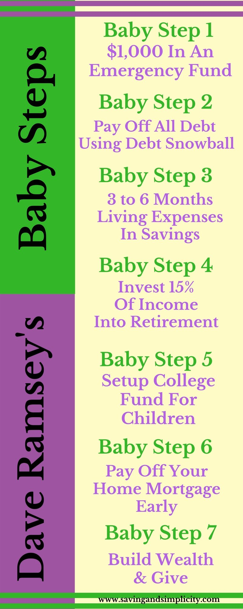 Dave Ramsey's Baby Steps Financial Peace